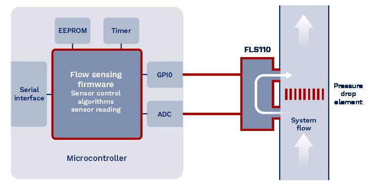 Flow sensing solution